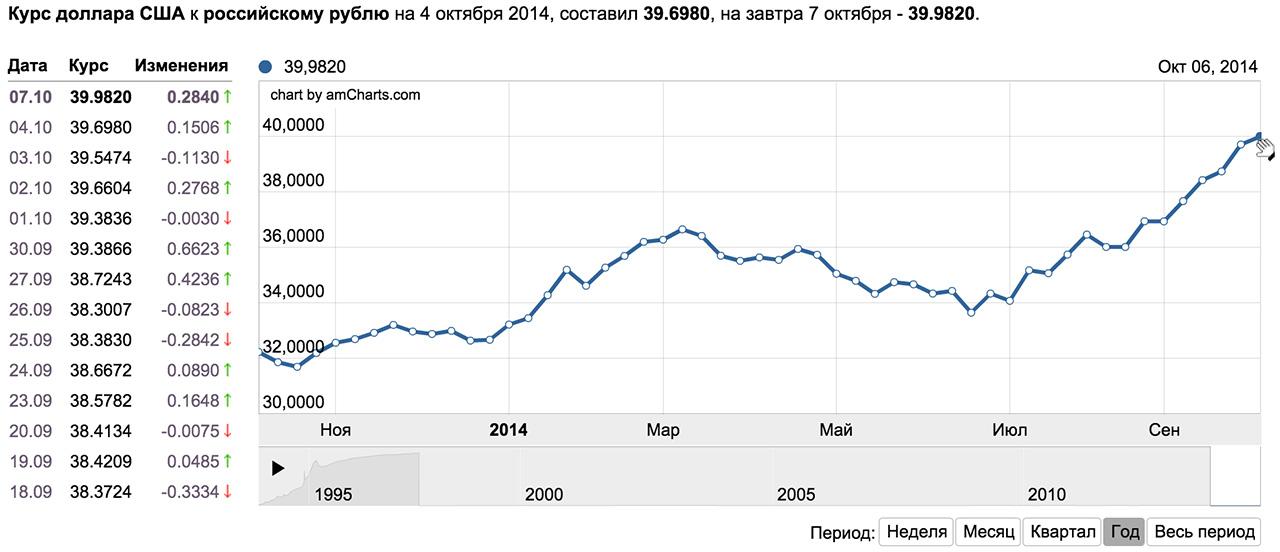 Курс доллара и рубля в россии
