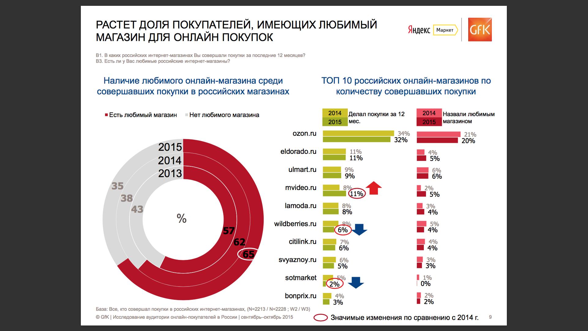 mobile review com Яндекс Маркет Изменения рынка за лет Традиционно рассказали и про пользователей мобильных версий сайтов или специальных приложений от интернет магазинов Лично я пока не совсем понимаю их идею