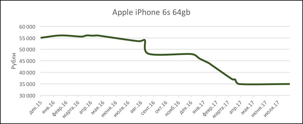 #Эхо106: Какие смартфоны меньше всего теряют в цене?