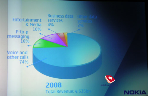Mobile-review com Nokia at 3GSM Congress  New products and changing