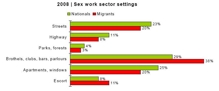 Рынок секс-услуг в Европе. Россия скатилась на второе место